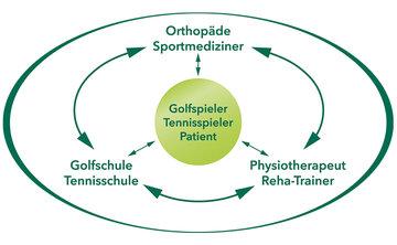 Konservative Orthopädie – ein Beitrag zur speziellen Sportmedizin